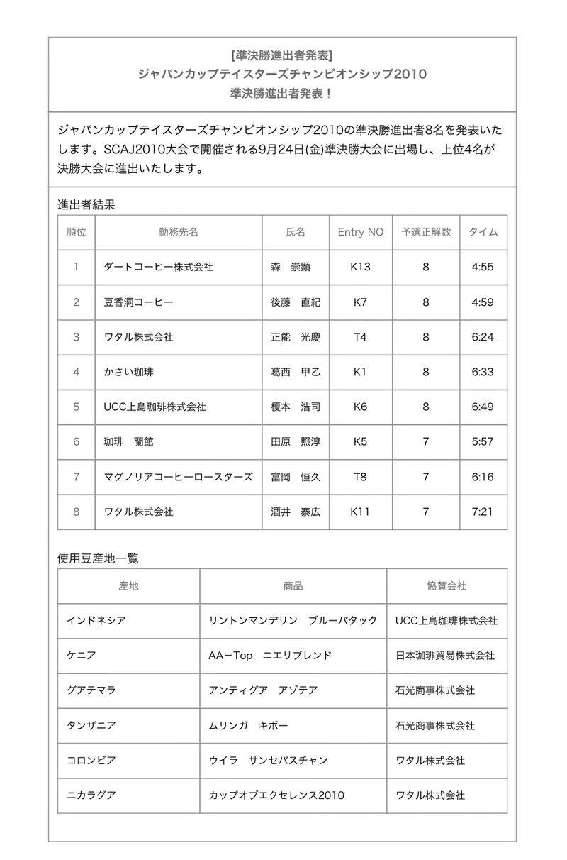 速報!ジャパンカップテイスターズチャンピオンシップ2010 予選結果!!