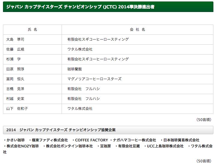 JCTC2014_予選リザルト